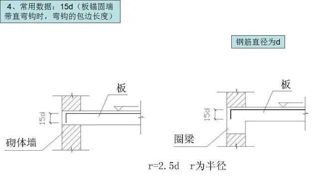 钢筋工程施工工艺,心里明白常用数据如何用_10