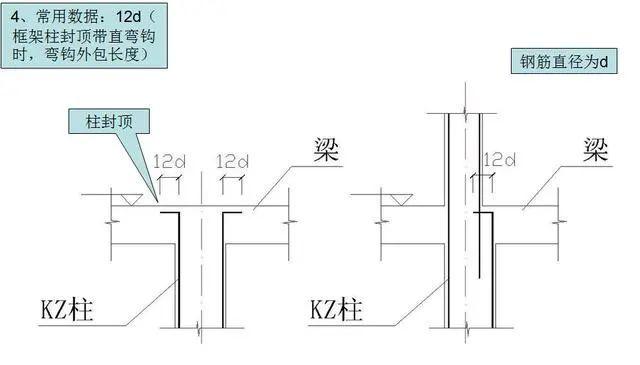 钢筋工程施工工艺,心里明白常用数据如何用_14