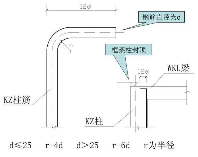 钢筋工程施工工艺,心里明白常用数据如何用_13