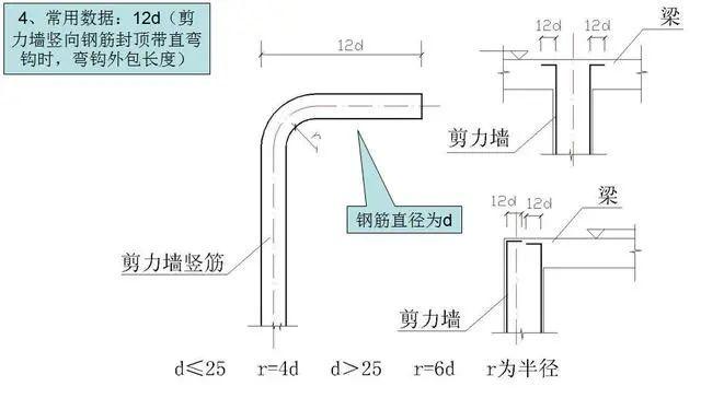 钢筋工程施工工艺,心里明白常用数据如何用_16