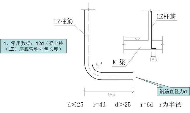 钢筋工程施工工艺,心里明白常用数据如何用_20