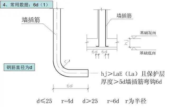 钢筋工程施工工艺,心里明白常用数据如何用_23