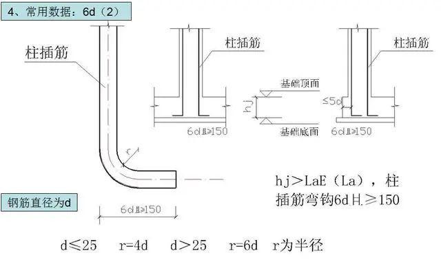 钢筋工程施工工艺,心里明白常用数据如何用_24