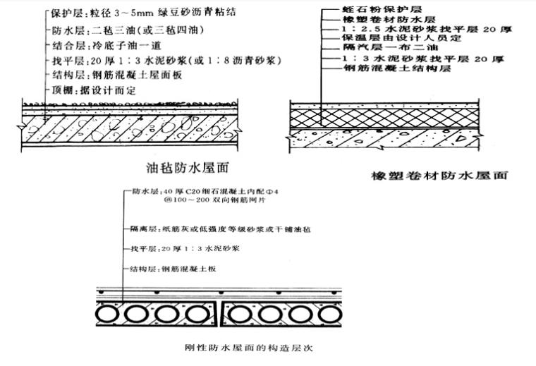 屋面防水保温防腐工程定额及工程量计算PPT-03 防水屋面