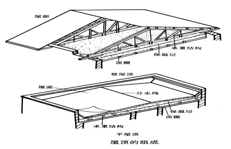 屋面防水保温防腐工程定额及工程量计算PPT-02 屋顶的组成