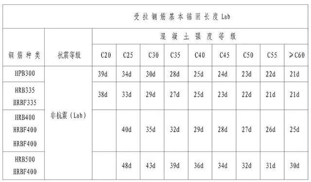 钢筋工程施工工艺,心里明白常用数据如何用_29