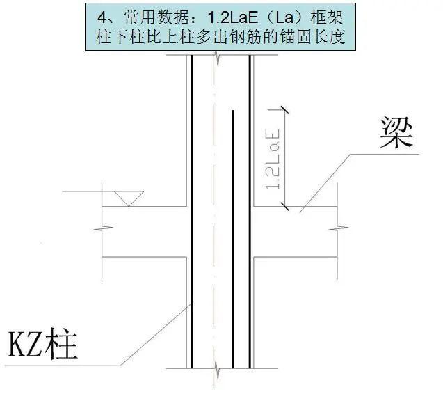钢筋工程施工工艺,心里明白常用数据如何用_37