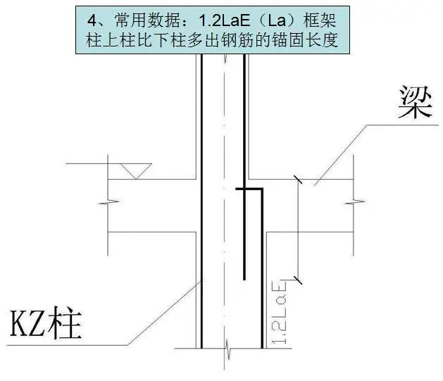 钢筋工程施工工艺,心里明白常用数据如何用_36