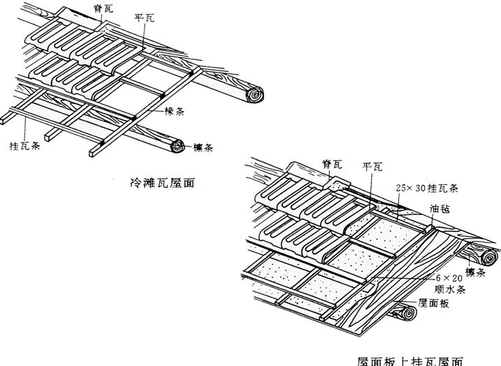 屋面防水保温防腐工程定额及工程量计算PPT-07 瓦屋面