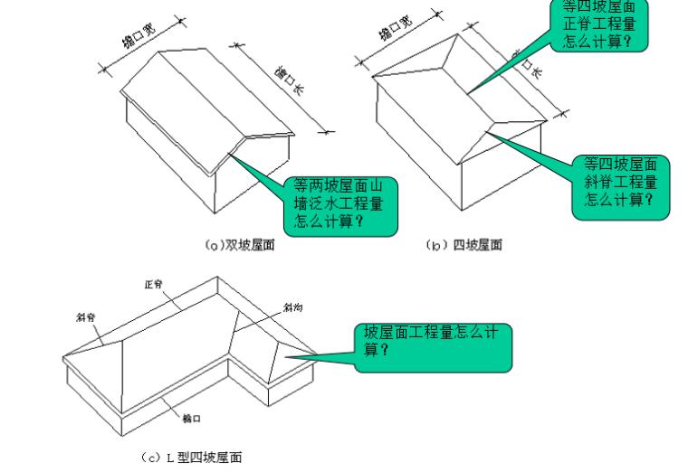屋面防水保温防腐工程定额及工程量计算PPT-09 屋面坡度系数计算工程量