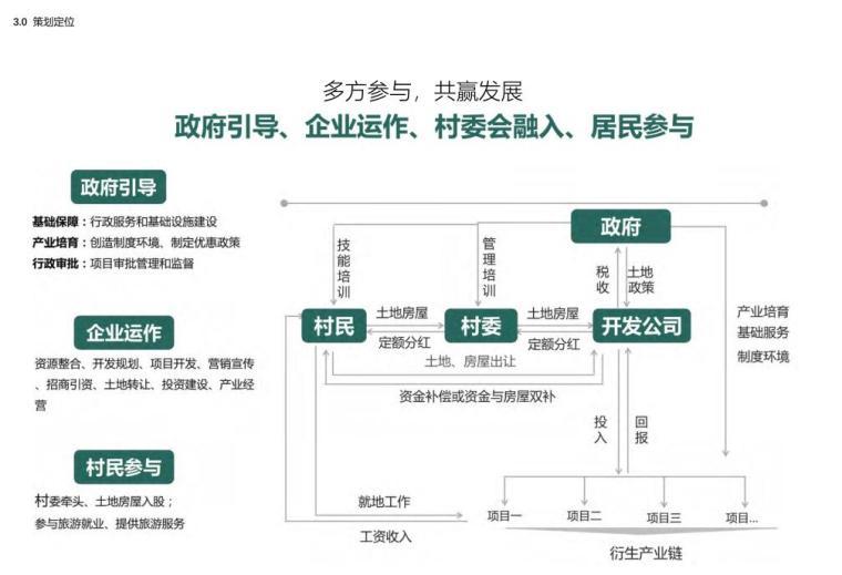 [浙江]龙游凤凰康养文旅小镇策划与规划-策划定位