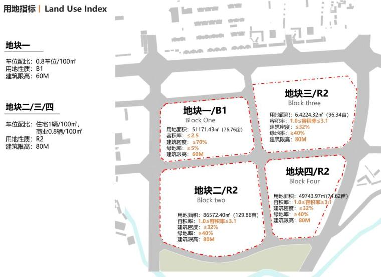 [云南]滨江邻里社区居住区规划建筑方案-用地指标