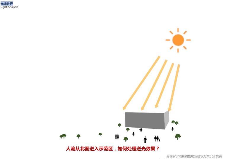 [云南]生态环串联居住区建筑方案设计竞赛-光线分析
