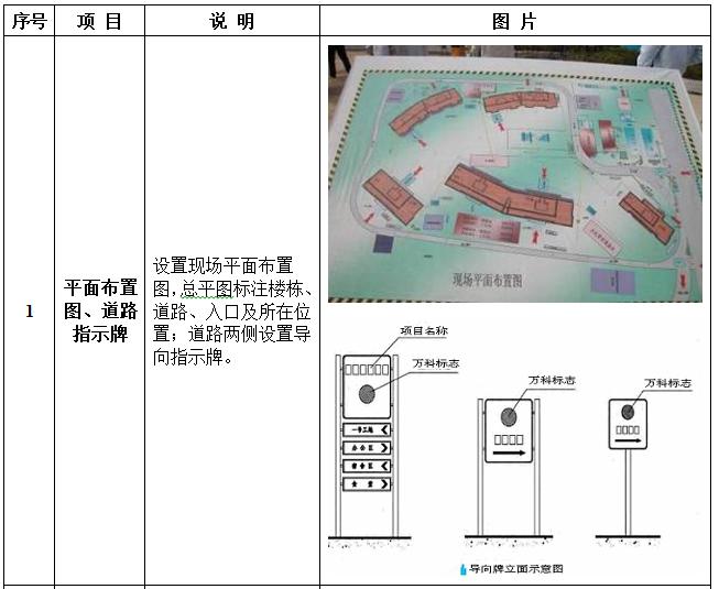 安全文明(绿色)施工作业指引(图文并茂)-平面布置图、道路指示牌