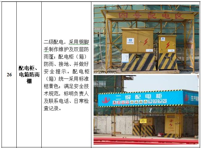 安全文明(绿色)施工作业指引(图文并茂)-配电柜、电箱防雨棚