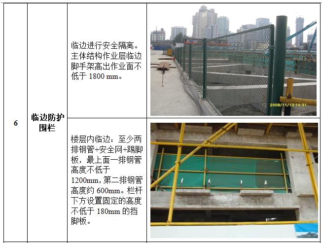 安全文明(绿色)施工作业指引(图文并茂)-临边防护