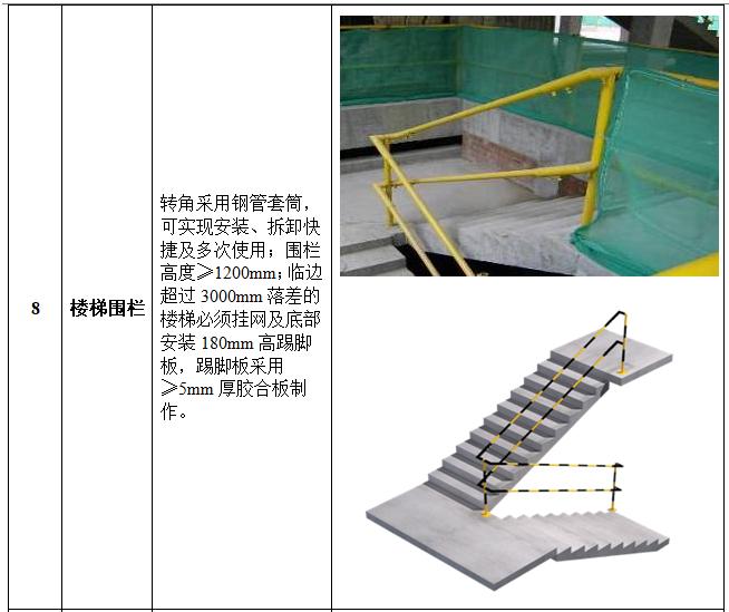 安全文明(绿色)施工作业指引(图文并茂)-楼梯围栏