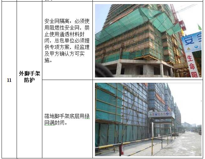 安全文明(绿色)施工作业指引(图文并茂)-外脚手架防护