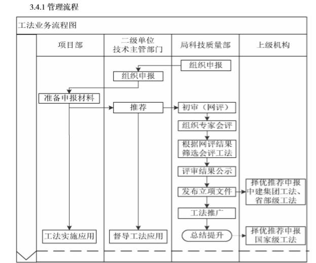 知名企业运营管控标准化手册(216页)-工法业务流程图