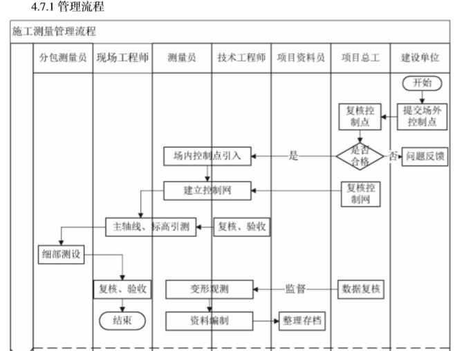 知名企业运营管控标准化手册(216页)-施工测量管理流程