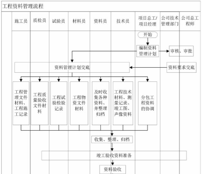 知名企业运营管控标准化手册(216页)-工程资料管理流程