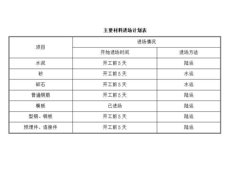 [浙江]跨海大桥桥面附属工程施工技术方案-材料进场计划表