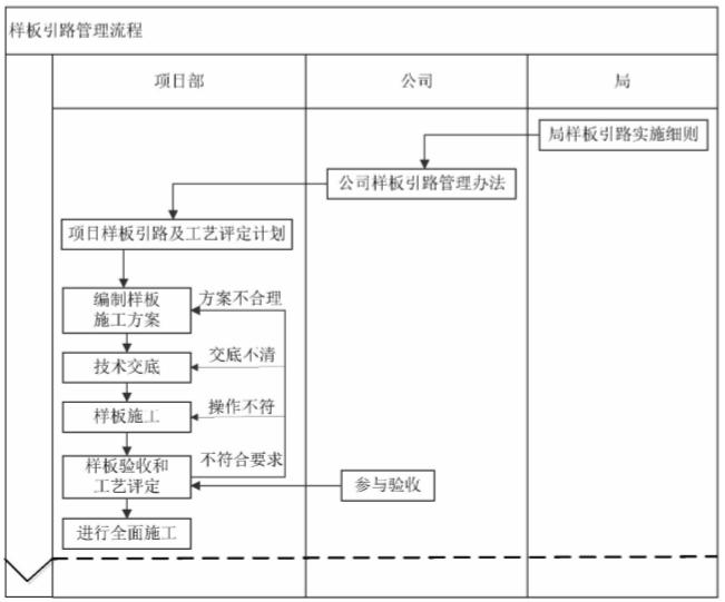知名企业运营管控标准化手册(216页)-样板引路管理流程