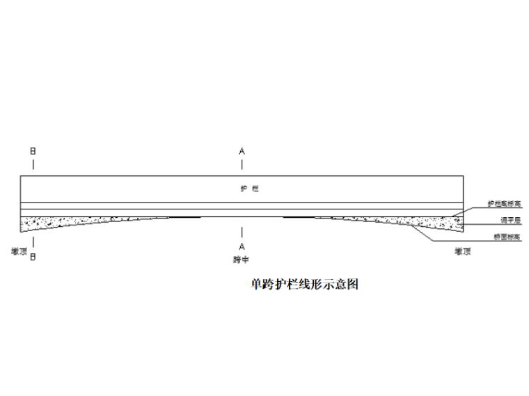 [浙江]跨海大桥桥面附属工程施工技术方案-单跨护栏线形示意图