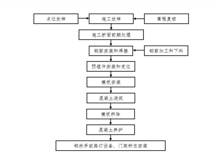 [浙江]跨海大桥桥面附属工程施工技术方案-防撞护栏施工流程图