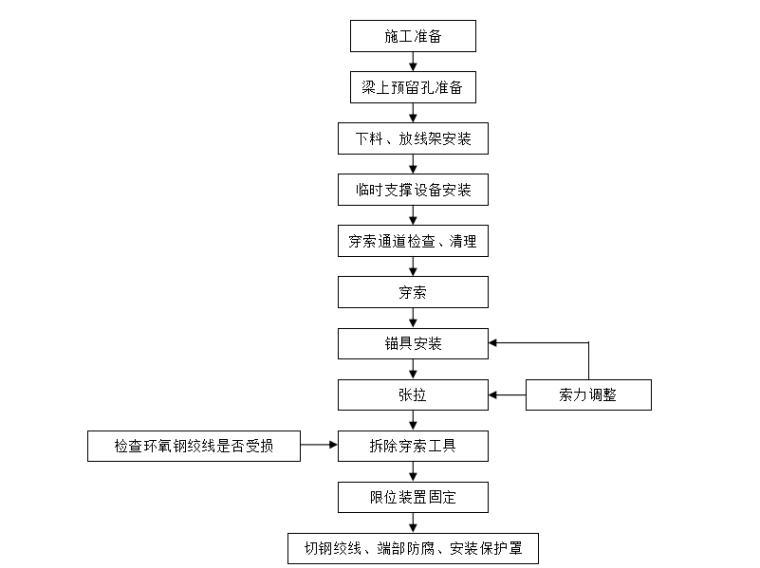 [浙江]跨海大桥张拉压浆技术专项方案-体外索工艺流程图