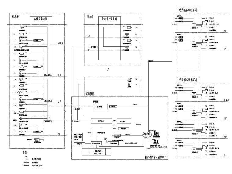[一键下载]重庆某数据中心电气图纸(全)-[重庆]数据机房中心智能化招标图-7安防系统图