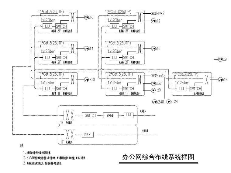 [一键下载]重庆某数据中心电气图纸(全)-[重庆]数据机房中心智能化招标图-6综合布线系统图