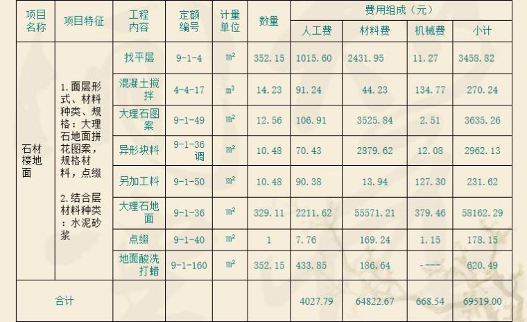 建筑工程工程量清单计价办法的应用PPT-03 石材楼地面费用表