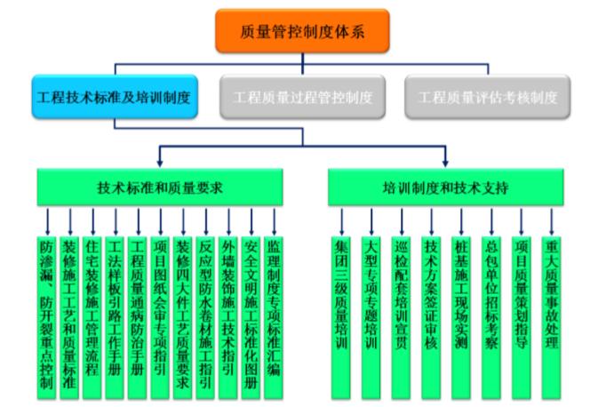 知名地产工程质量技术管理手册(57页)-工程技术标准及培训制度