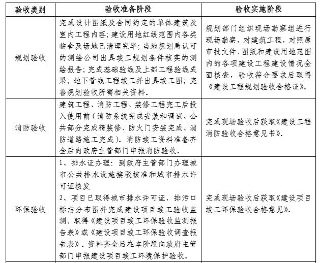 知名地产工程质量技术管理手册(57页)-各专项验收流程说明