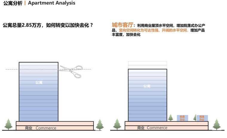 [云南]滨江邻里社区居住区规划建筑方案-公寓分析