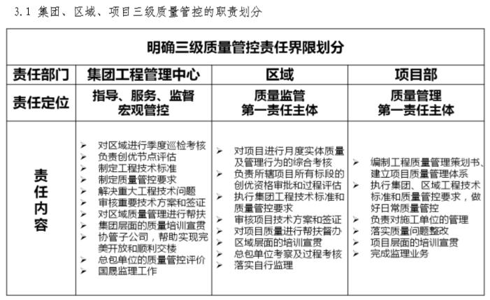 知名地产工程质量技术管理手册(57页)-项目三级质量管控的职责划分