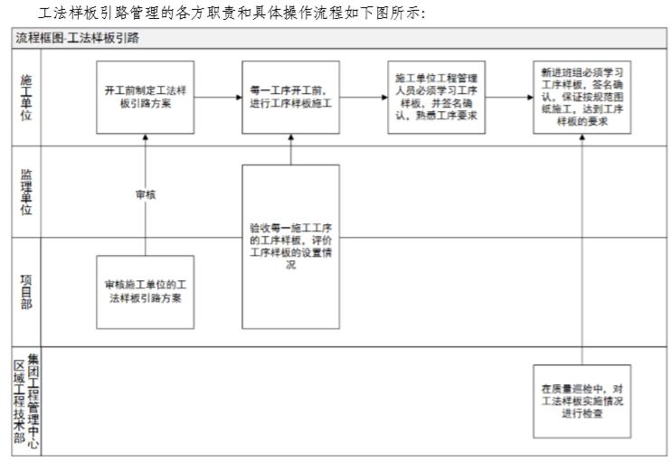 知名地产工程质量技术管理手册(57页)-工法样板引路管理的各方职责和具体操作流程