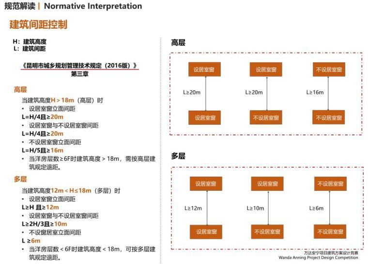 [云南]滨江邻里社区居住区规划建筑方案-建筑间距控制
