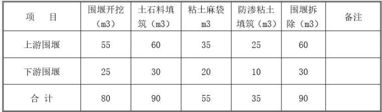 水库大坝截流施工方案-围堰工程量汇总表
