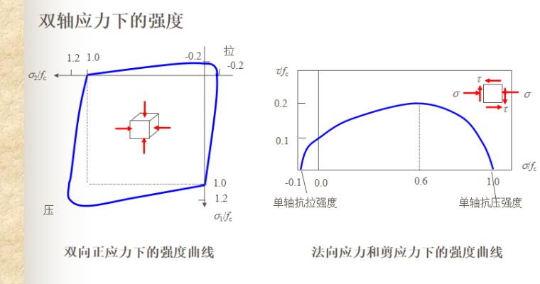 钢筋和混凝土材料力学性能讲义PPT-06 复合受力状态下混凝土的抗拉强度