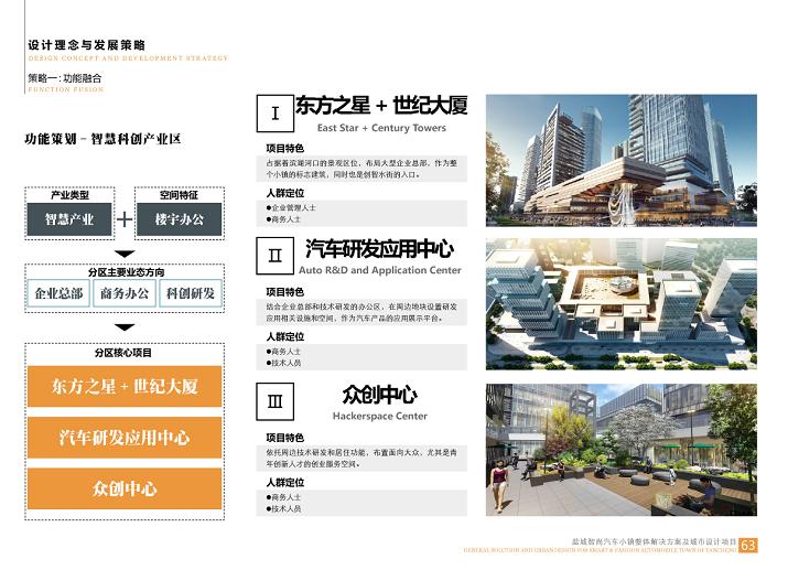 盐城智尚汽车小镇整体解决方案城市设计2018-智慧科创产业区