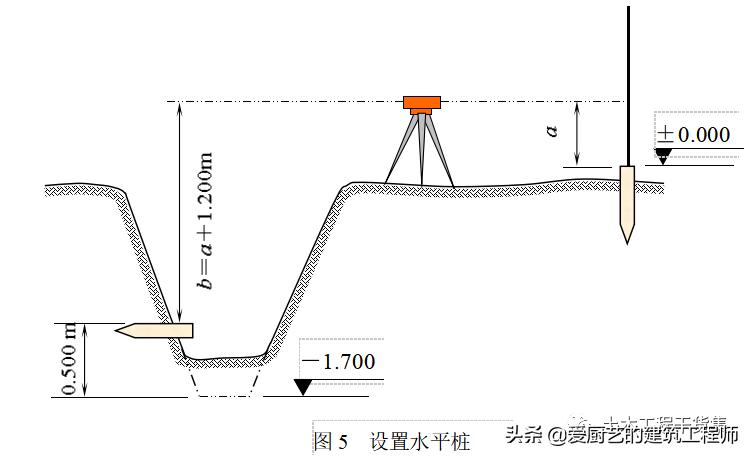 新手施工员测量放线步骤详解,请收藏学习_6