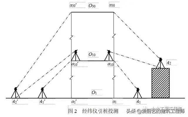 新手施工员测量放线步骤详解,请收藏学习_13