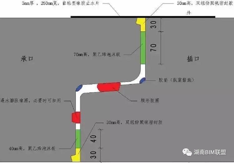 还不了解城市综合管廊?一组BIM图让你全懂_31