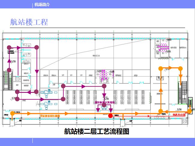 北京某机场设计简介PPT(116页)-航站楼工程