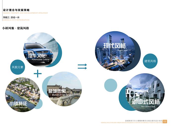 盐城智尚汽车小镇整体解决方案城市设计2018-建筑风格
