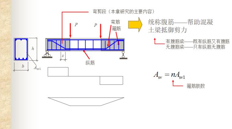 构件受剪性能与计算讲义PPT-02 腹筋