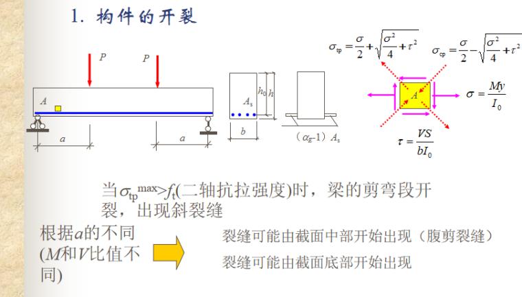 构件受剪性能与计算讲义PPT-03 构件的开裂