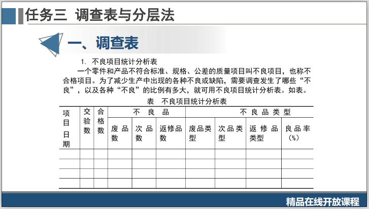 工程质量系统培训3.3.1调查表与分层法-不良项目统计分析表